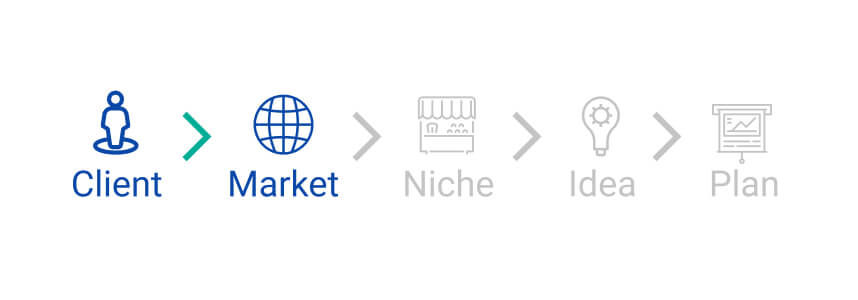 Market is a test for business